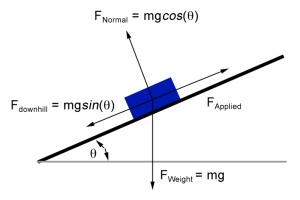 free-body-force-diagram-block-on-frictionless-incline